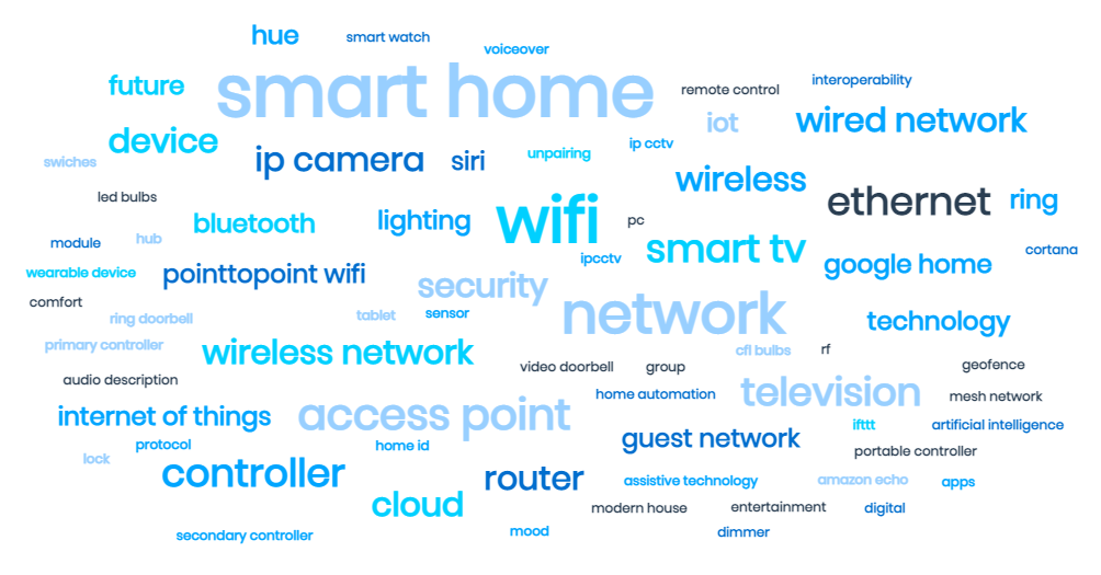 Smart Home Word Cloud